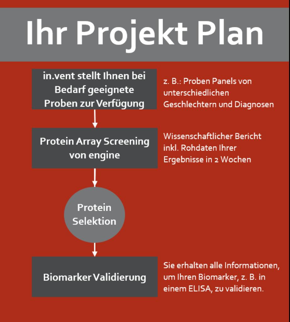 Projekt Plan für Entdeckung von neuen Biomarkern mit engine Protein Arrays